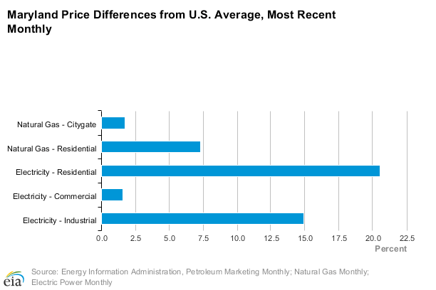 Maryland Price Differences From U.S. Average-EIA.Gov