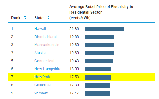 Compare NY Electric Rates - Find the Best Electricity ...