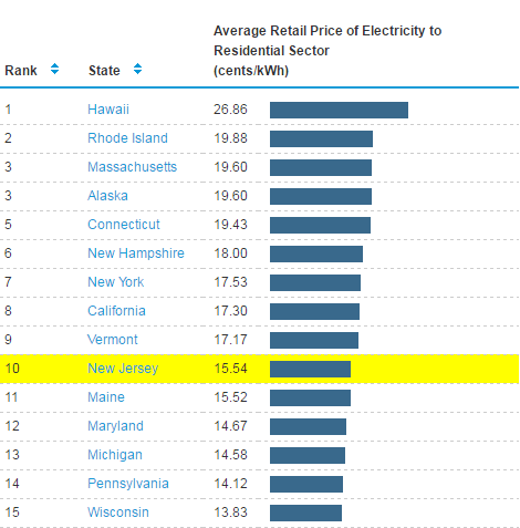 New Jersey Electricity Rates Average_December2015_EIA