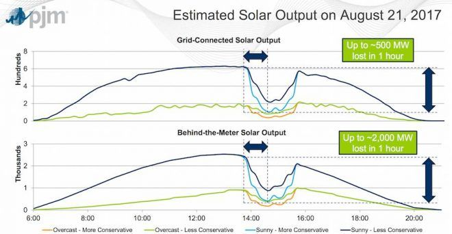 Estimated solar output during the August 21st solar eclipse