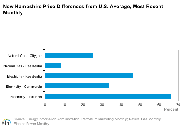 New Hampshire energy prices compared to the national average