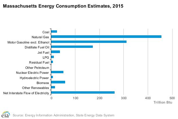 Massachusetts energy consumption by energy source