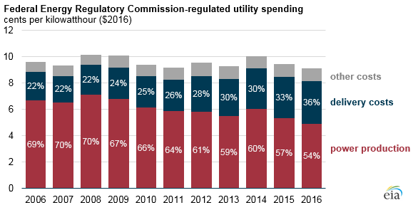 Rising electricity delivery costs mean your electric bill is going up