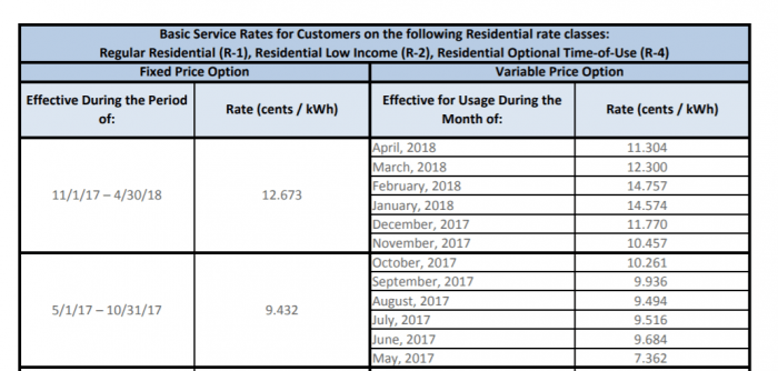 Huge National Grid Rates Increase