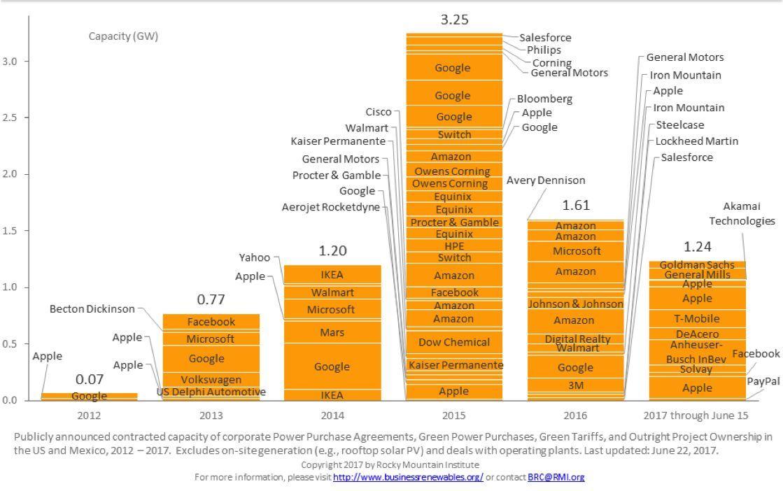 business renewable energy capacity