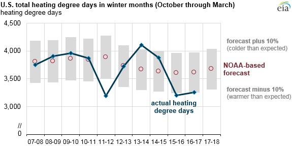 NOAA heating costs chart