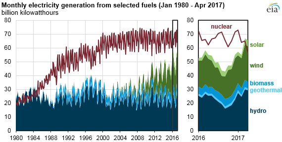 renewable produced more electricity than nuclear