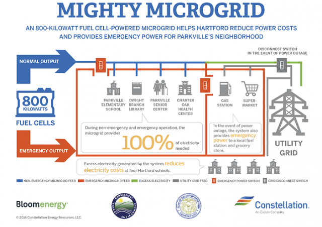 Constellation's microgrid in Hartford