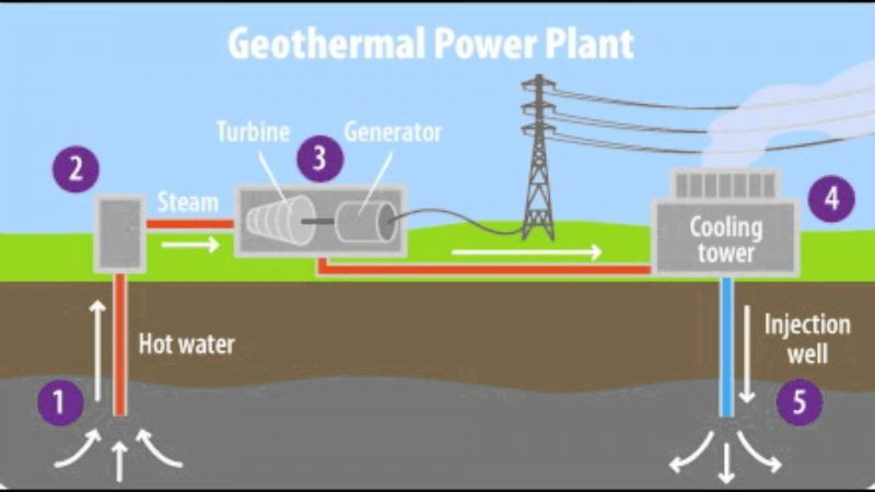 how geothermal electricity is generated