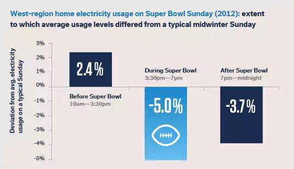 super bowl energy usage