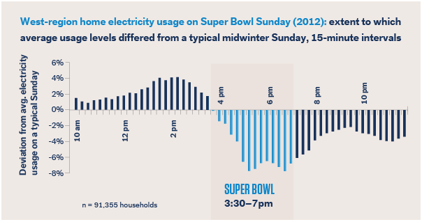 energy usage during the super bowl