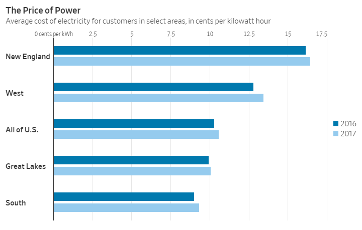 new england electricity rates