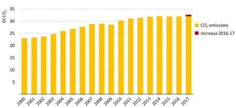 energy emissions hit record levels