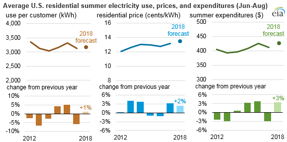 residential electricity spending expected to increase 2018