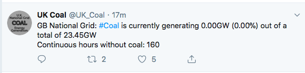uk goes 1 week without coal electricity