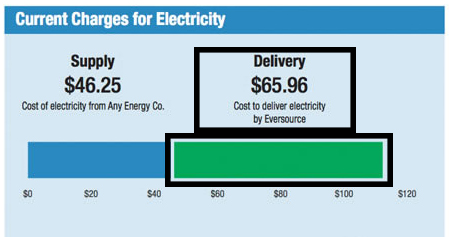 electricity delivery charge