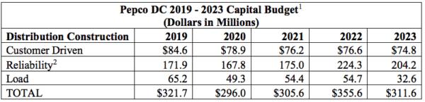 pepco's investment plans for washington d.c. renewable