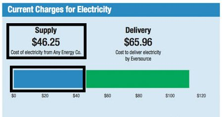 electricity supply rate