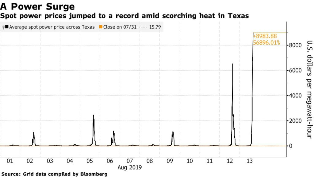 texas heat sends electricity prices soring