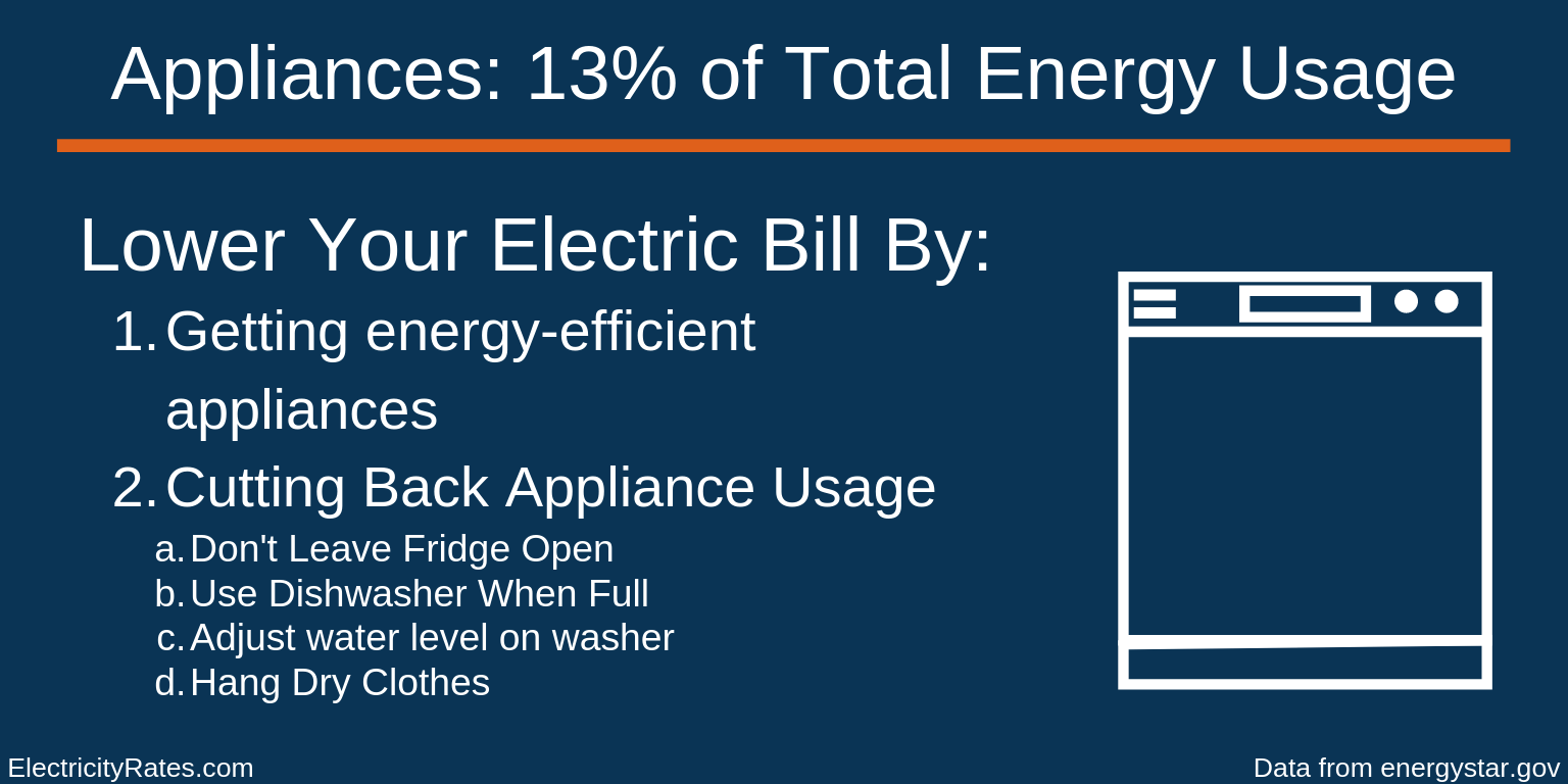 Appliance Energy Usage