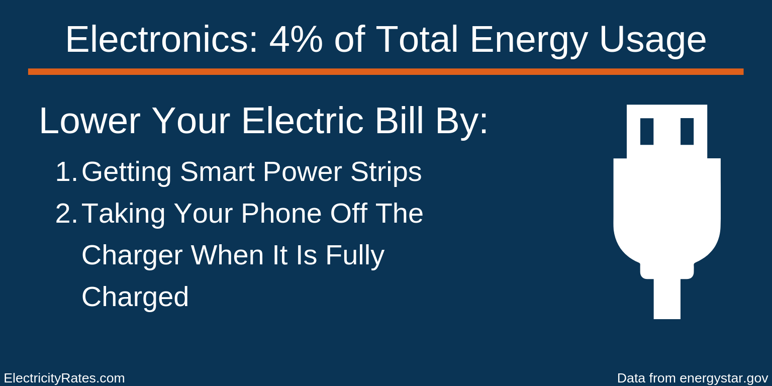 Electronics Energy Usage