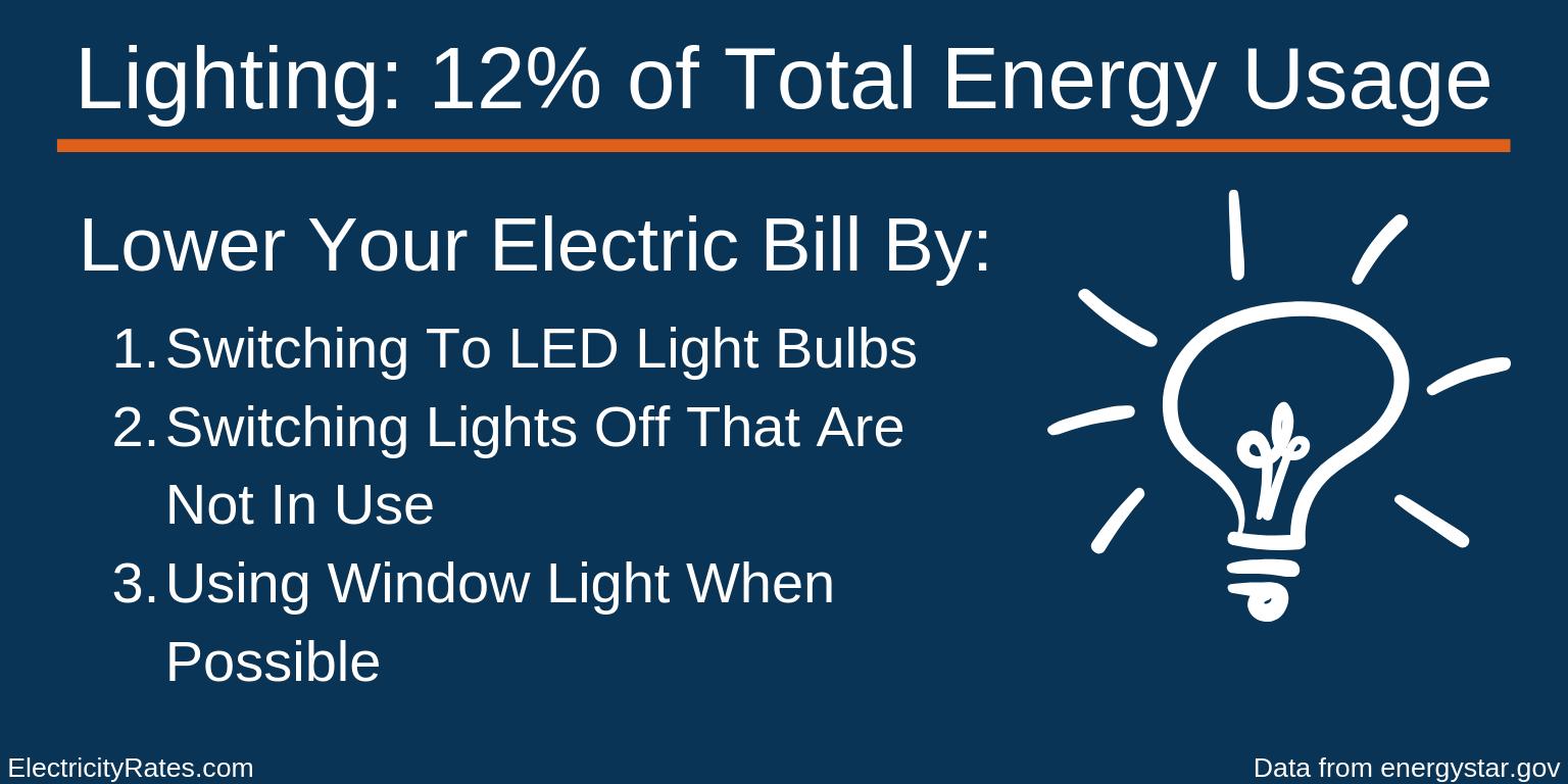 Lighting Energy Usage