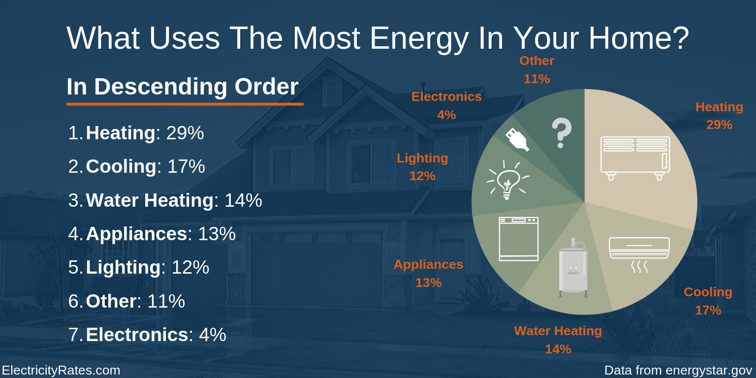 What uses the most energy in your home