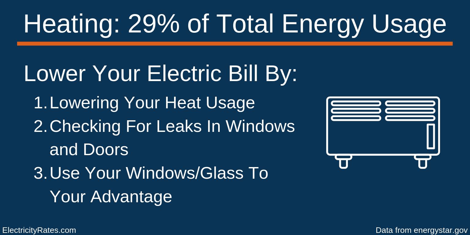 Heating Energy Usage