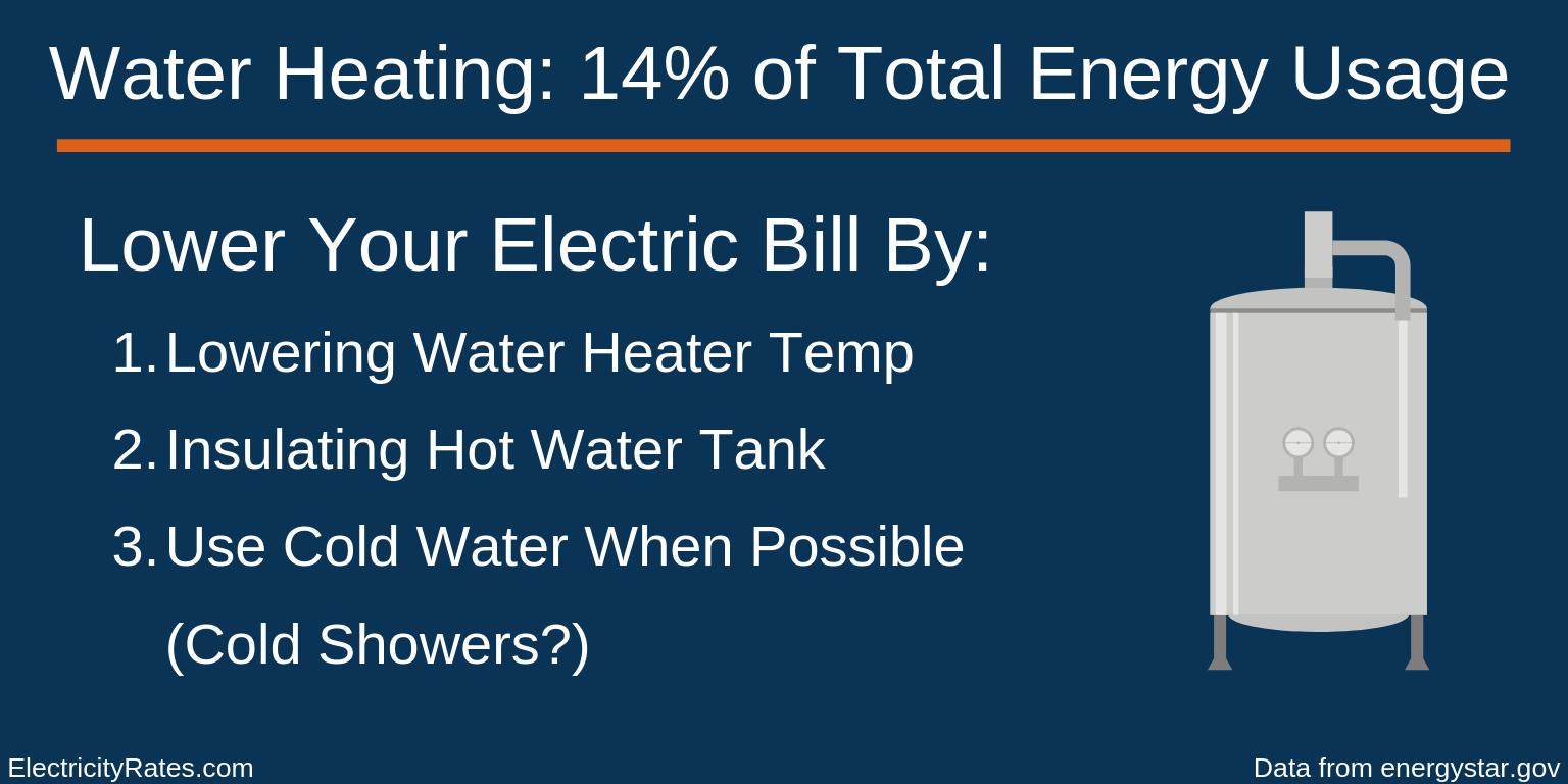 Water Heating Energy Usage