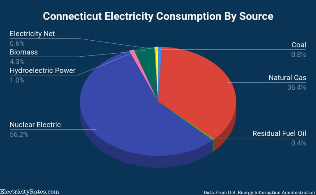 Connecticut-Electricity-Consumption-By-Source