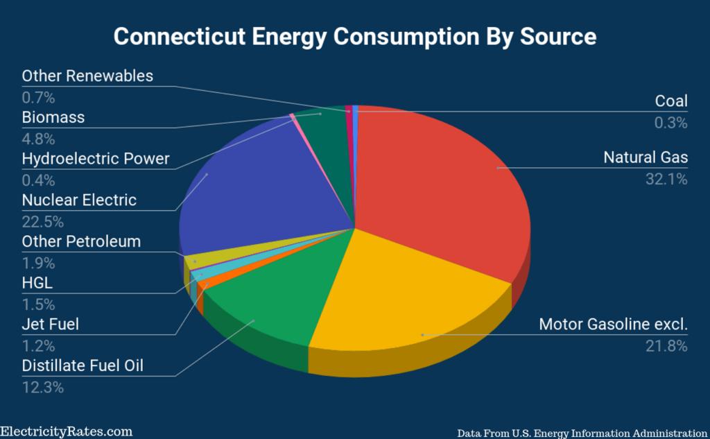 Connecticut-Energy-Consumption-By-Source