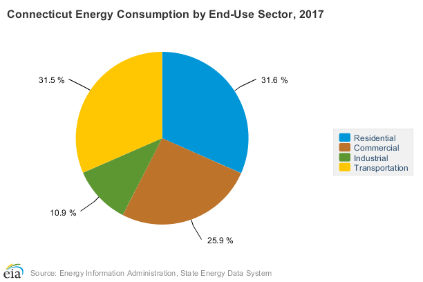 EIA-Connecticut-Energy-Consumption-by-End-Use-Sector-2017