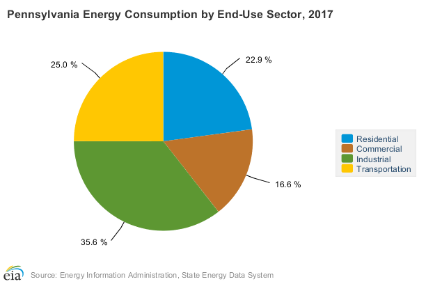 Pennsylvania Energy Consumption by End-Use Sector, 2017