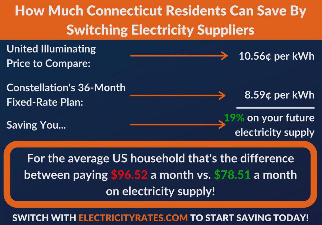 Connecticut-January 2020 Savings