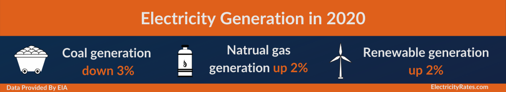 Electricity-Generation-in-2020