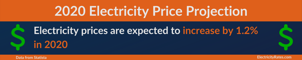 Electricity-Price-Projections-for-2020