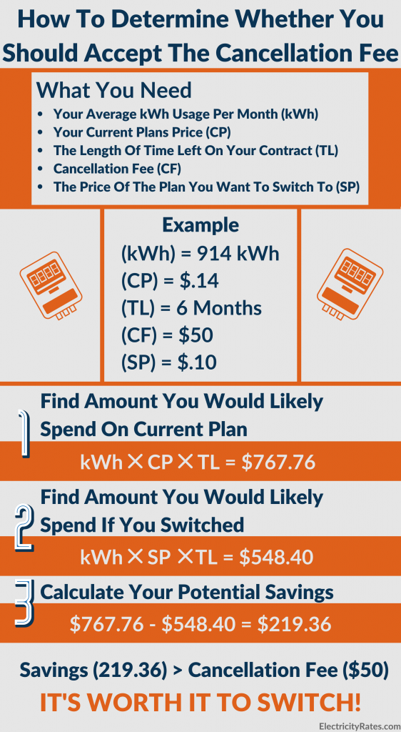 Should you accept electrical contract cancellation fee