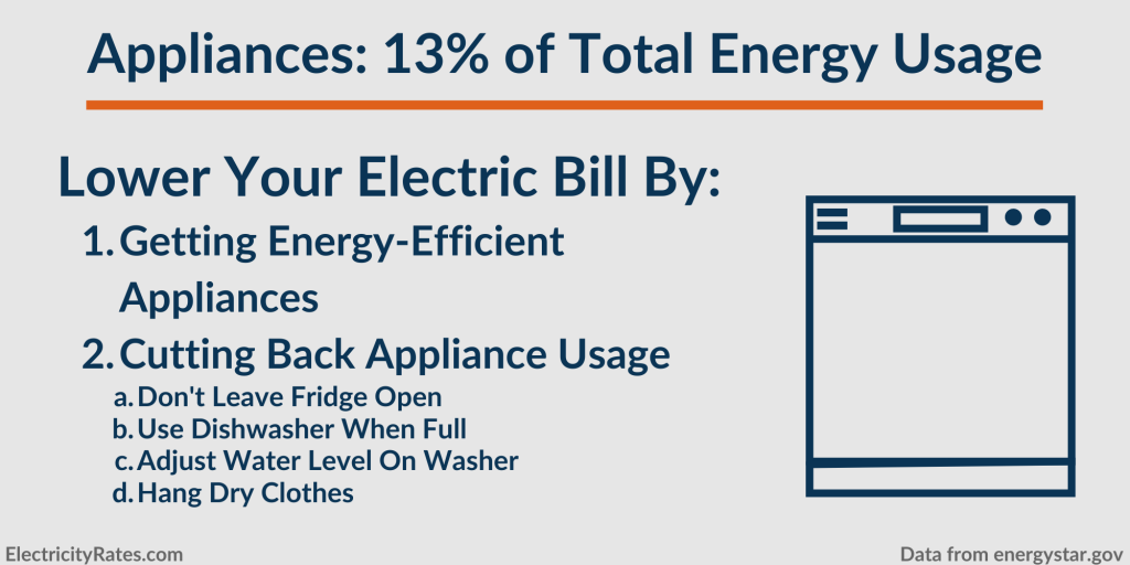 How to lower energy usage from your home's appliances