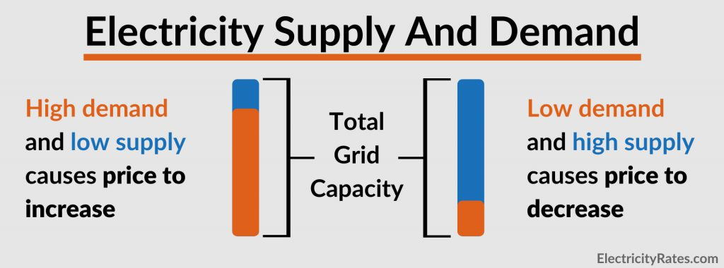 Table explaining electricity supply and demand