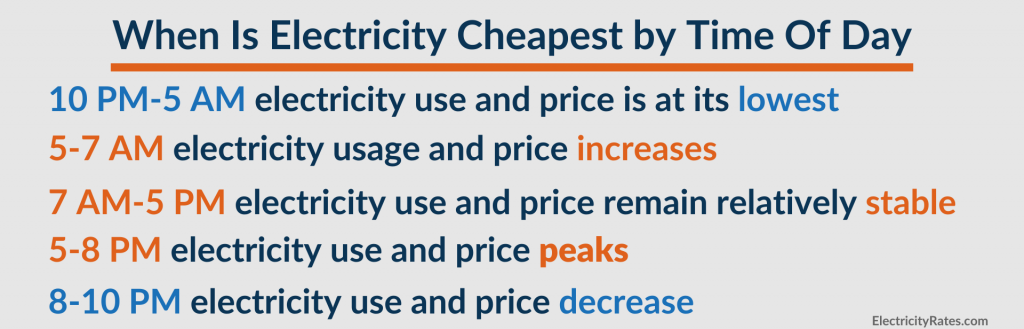 Graphic explaining when electricity is cheapest by time of year