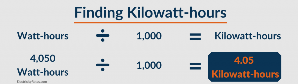 Table with formula for calculating kilowatt-hours