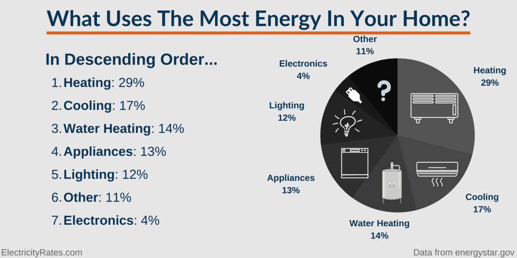 Chart with breakdown of home energy use by percentage.