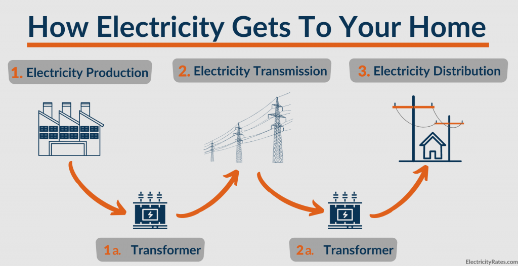Diagram showing how electricity gets to your home
