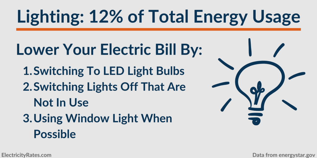 How to lower energy usage from your home's lighting