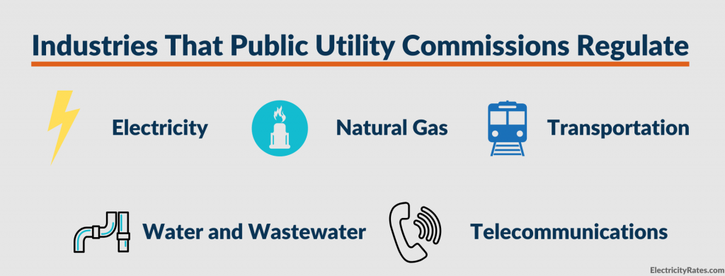 Graphic: Industries regulated by Public Utilities Commissions
