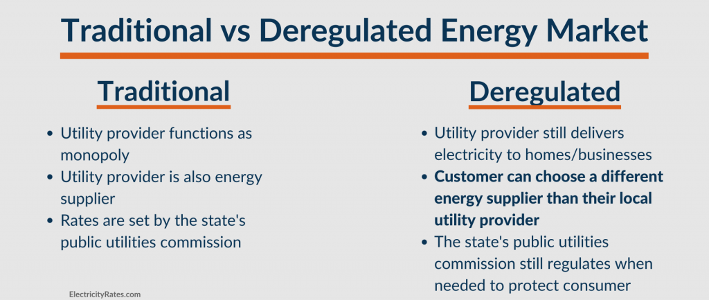 Table comparing traditional versus deregulated energy markets