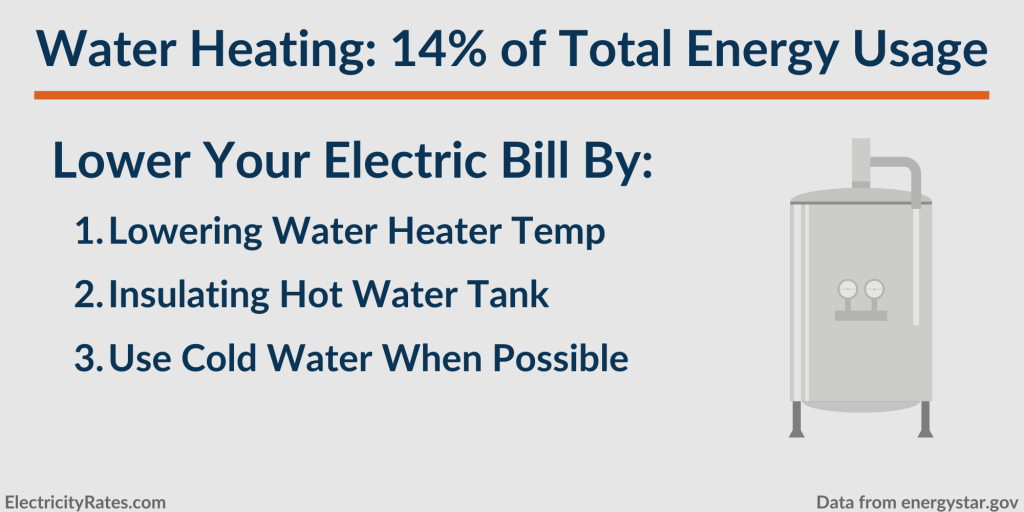 How to lower energy usage from your home's water heater