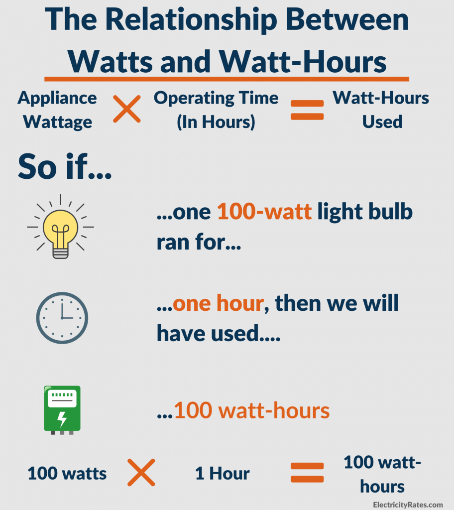 Chart showing the relationship between watts and watt-hours