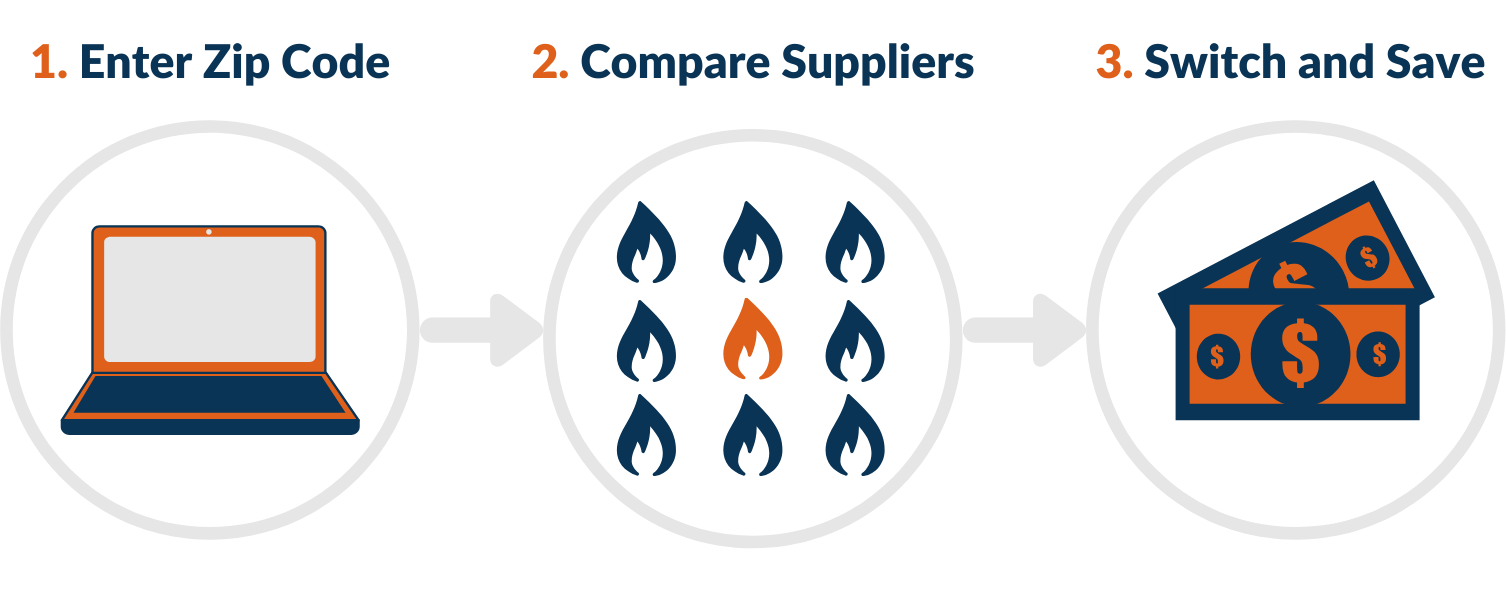 How to Compare Atlanta Gas Light Gas Marketers