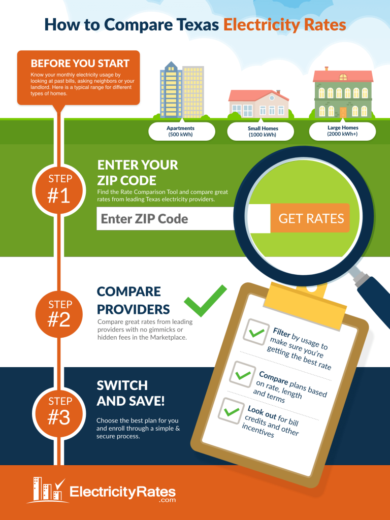 How to Compare Texas Electricity Rates Infographic